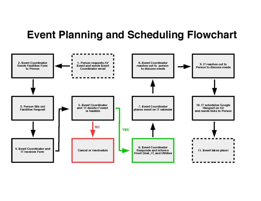 fileevent flowchartpdf wikimedia commons