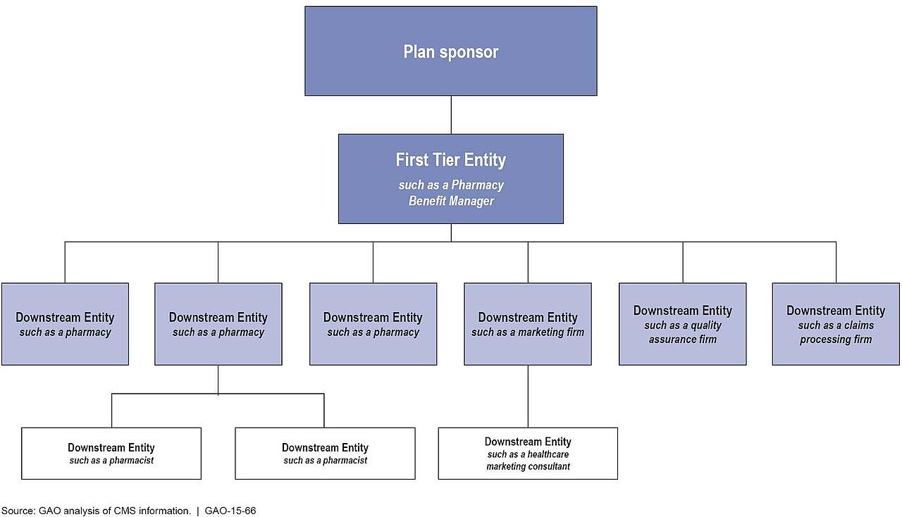 Pareto chart example in healthcare edgrafik pareto chart example in healthcare figure 1 example of how a part d plan nvjuhfo Gallery
