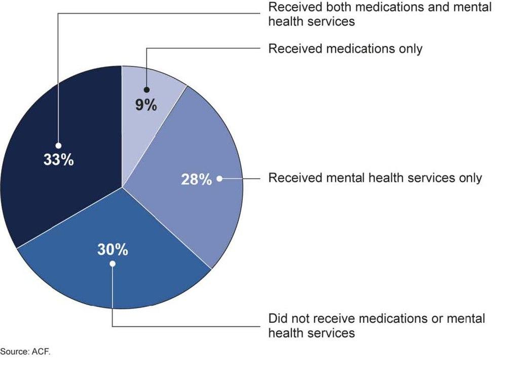 1024px-Figure_1_Receipt_of_Mental_Health