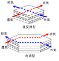 Fixed type total heat exchanger.png