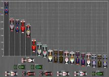 Diagramme représentant le classement pilotes du championnat du monde de Formule 1 2011