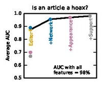 Feature importance for deciding whether an article is a hoax