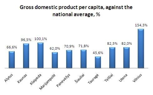 GDP per capita vs national average, %