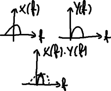 Gate convolution (frequency).png