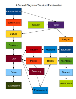 This is a chart showing the interconnected, in...