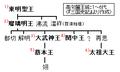 Goguryeo-monarchs(1-6).PNG