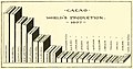 Graph, World Cacao Production, 1907 - from, Cacao (IA cacao00inte) (page 7 crop).jpg