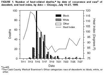 Deaths.jpg relacionado ao calor