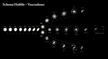 Sequenza di Hubble-Vaucouleurs