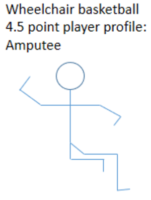 A4 (classification) - Profile of a wheelchair basketball player amputation type