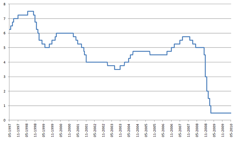 File:Interest rates (1997-2010).png