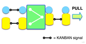 Visualization of the KANBAN concept.