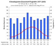 Klimadiagramm Düsseldorf-Flughafen.