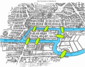 Topology - The Seven Bridges of Königsberg was a problem solved by Euler.