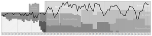 LASK Linz - Historical chart of LASK league performance
