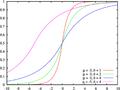 Laplace distribution cdf.png