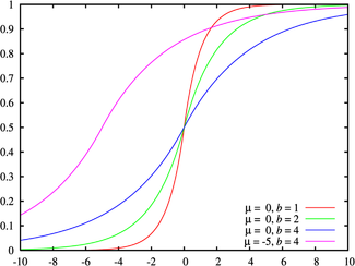 Cumulative distribution plots of Laplace distributions