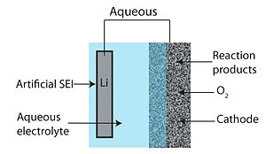 Lithium–air battery - Schematic of aqueous type Li-Air battery design
