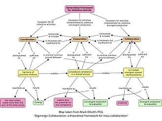 Collective intelligence - Stigmergic Collaboration: a theoretical framework for mass collaboration