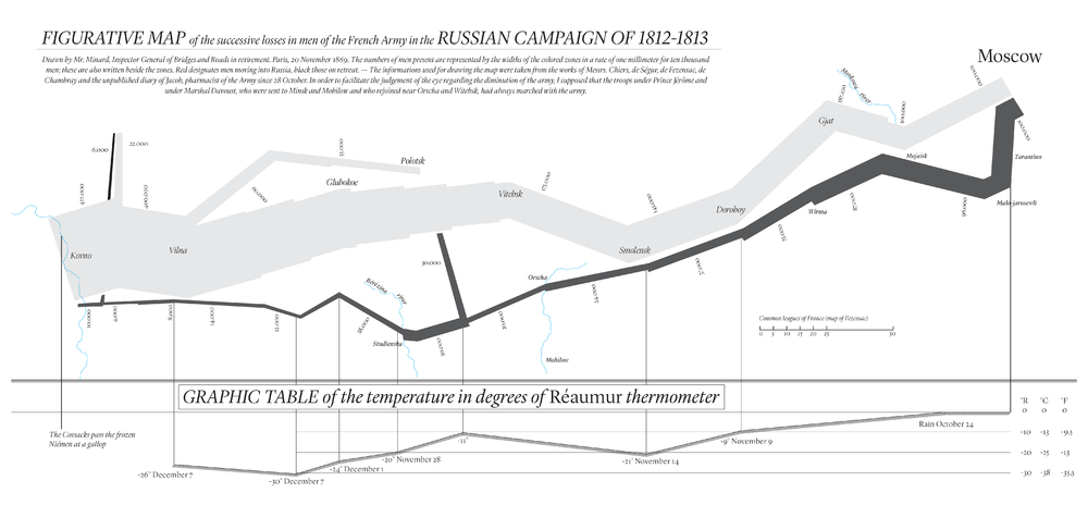 Modern redrawing of Napoleon 1812 Russian campaign including a table of degrees in Celsius and Fahrenheit and translated to English.