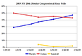 NY20thDistrict2009PollChart.png
