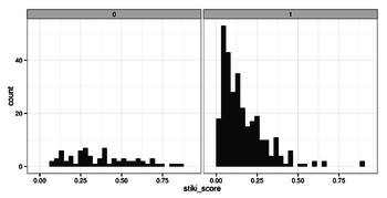 A histogram of STiki scores for main namespace edits by newcomers is plotted for undesirable (0) and desirable (1) newcomers.