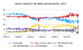 Opinion Polling Chart for the Italian General Election 2013.png