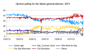Opinion polling for the Italian general election, 2013 - Opinion polling for the 2013 Italian general election, spanning 1 January through January 2012.