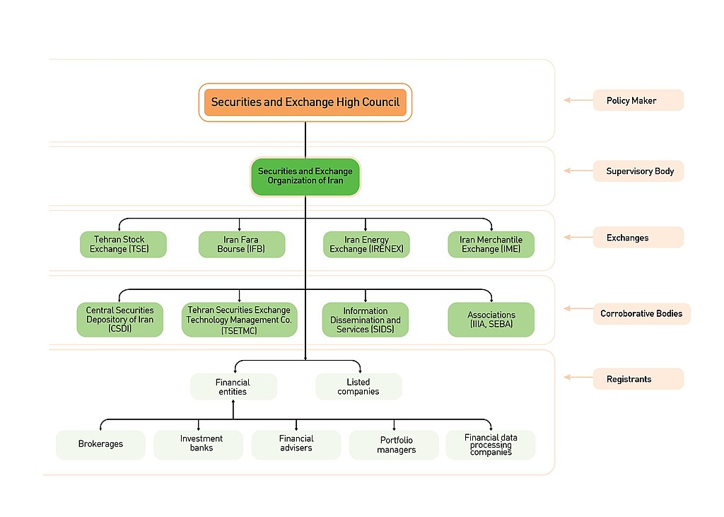 Basic Corporate Organizational Chart - Edgrafik
