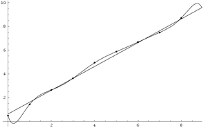 Noisy data with two regression curves, one a g...