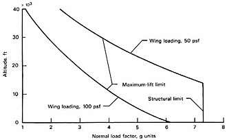 Wing loading - Load factor varying with altitude at 50 or 100 lb/sq ft