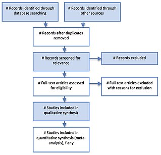 Preferred Reporting Items for Systematic Reviews and Meta-Analyses
