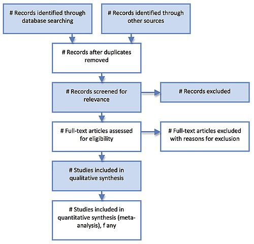 Flow Chart With Database: PRISMA flow diagram.jpg - Wikimedia Commons,Chart