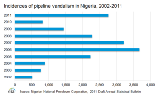 Piracy in the 21st century - Incidences of pipeline vandalism by pirates in the Gulf of Guinea, 2002–11.