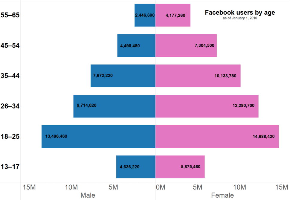 Population pyramid of Facebook users by age
