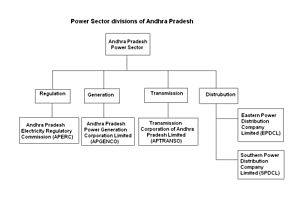 Power sector of Andhra Pradesh - Power sector of Andhra Pradesh flow chart