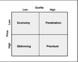 English: Figure 22: Pricing strategies matrix ...