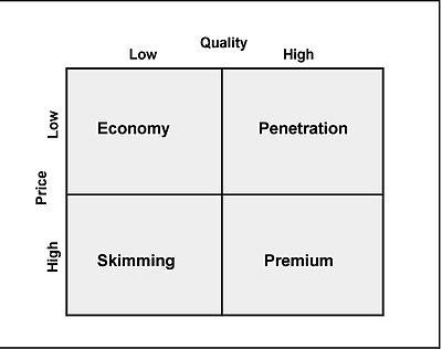 4 types of entrepreneurs