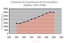 220px Production croissante de palettes de bois au Qu%C3%A9bec