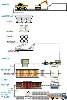 Dachziegelarten und bezeichnungen  Dachziegel – Wikipedia