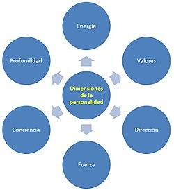 Psicología de la personalidad - Wikipedia e45766a42e5