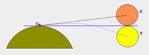 Sunshine duration - Diagram showing displacement of the Sun's image at sunrise and sunset