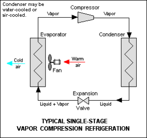Heat pump and refrigeration cycle - Figure 1: Vapor-compression refrigeration
