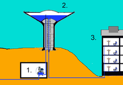 How Roihuvuori water tower works: 1. Pump station 2. Reservoir 3. Water user