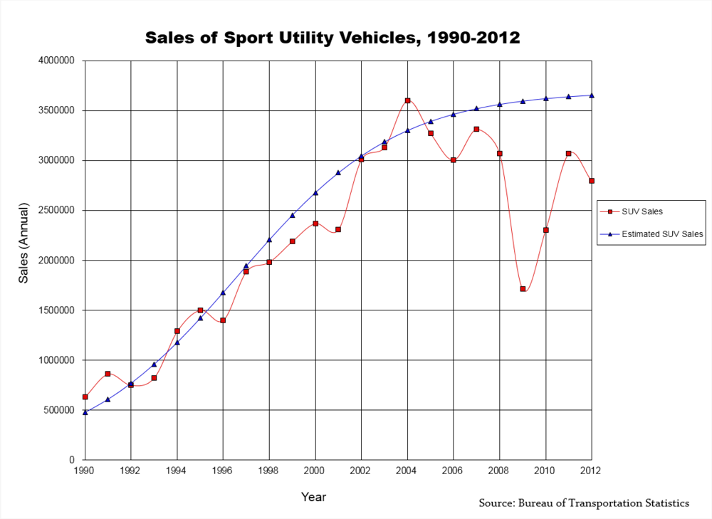 SUV sales regression