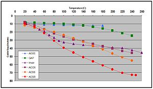 ACCC conductor - Sag Comparison Test Data: temperature vs. sag of various conductor types on a 215' test span.