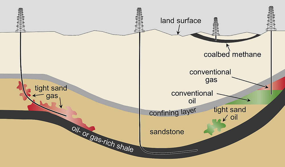 Shown are conceptual illustrations of types of oil and gas wells. A vertical well is producing from a conventional oil and gas deposit (right). Also shown are wells producing from unconventional formations: a vertical coalbed methane well (second from right); a horizontal well producing from a shale formation (center); and a well producing from a tight sand formation (left). Schematic cross-section of general types of oil and gas resources and the orientations of production wells used in hydraulic fracturing.jpg
