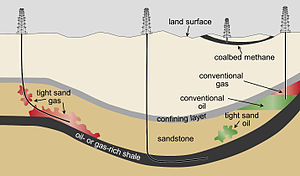 Tight oil - Shown are conceptual illustrations of types of oil and gas wells. A vertical well is producing from a conventional oil and gas deposit (right). Also shown are wells producing from unconventional formations: a vertical coalbed methane well (second from right); a horizontal well producing from a shale formation (center); and a well producing from a tight sand formation (left)
