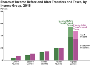 Income inequality in the United States - Income before (green) and after (pink) taxes and Transfer payments for different income groups starting with the lowest quintile.