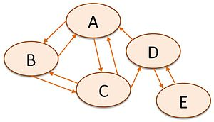 Webometrics - Image: Site based graph relationship